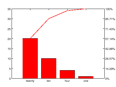 pareto chart function of OctPlot