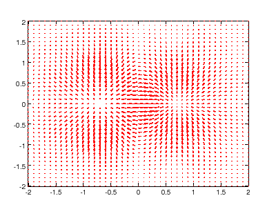 quiver plot of OctPlot